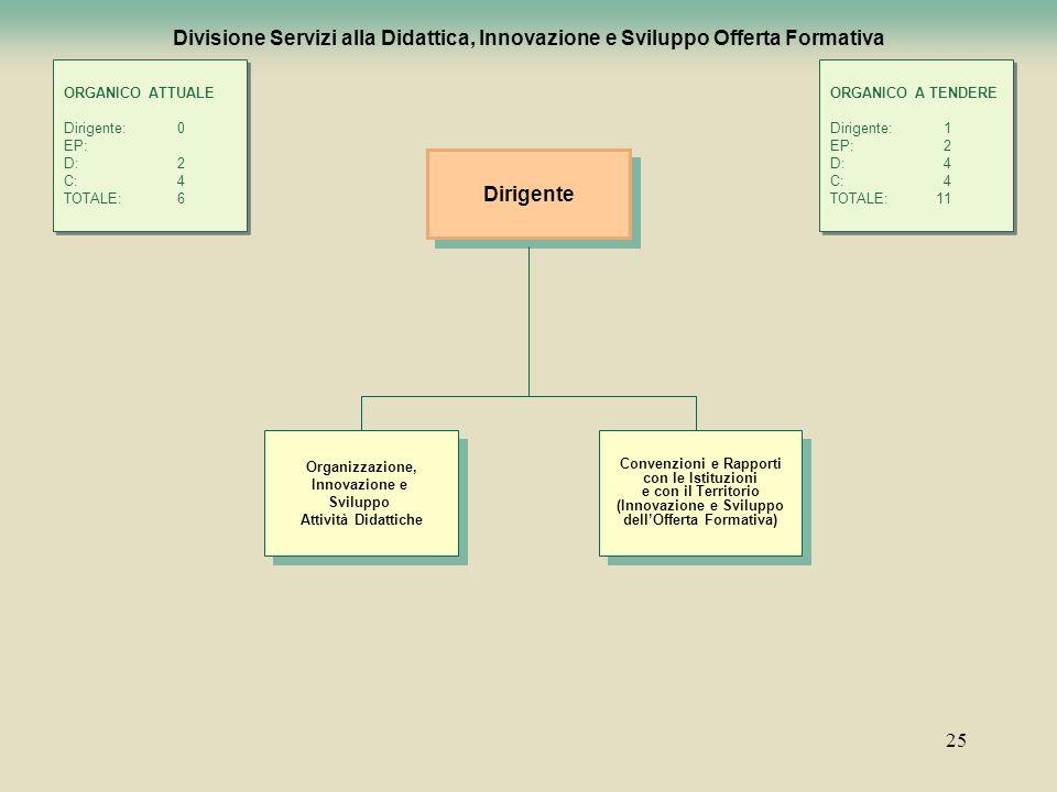 Convenzioni e Rapporti (Innovazione e Sviluppo dell'Offerta Formativa)