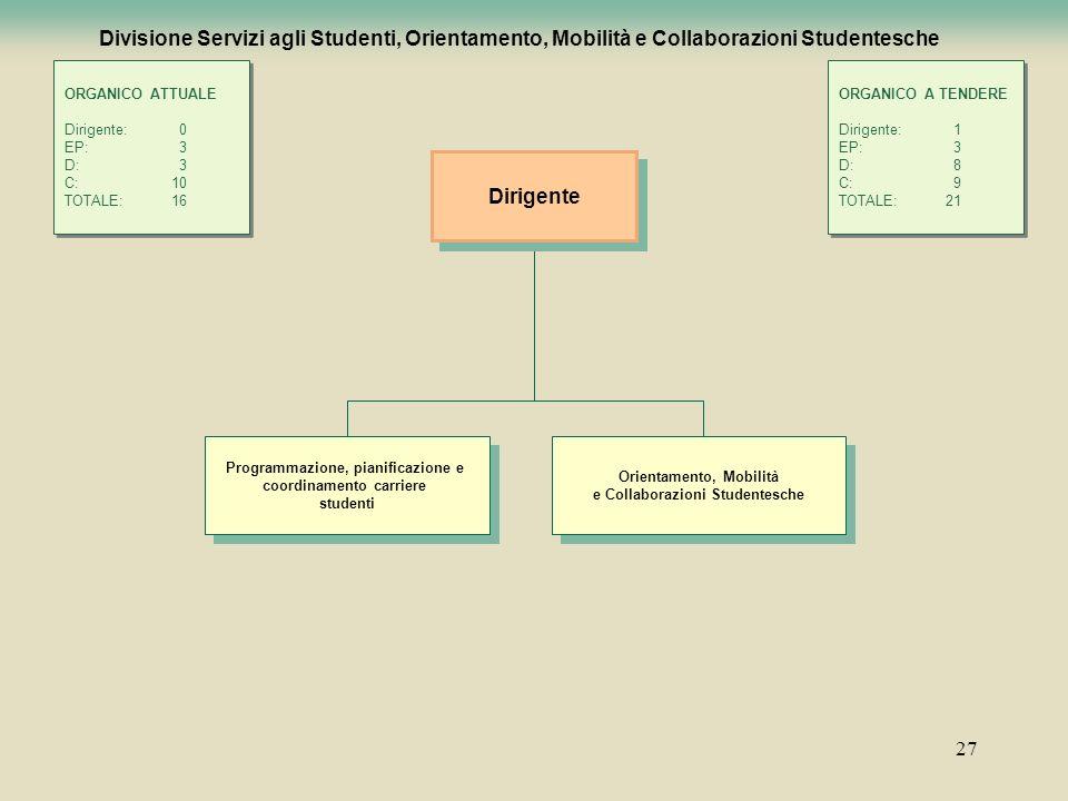 Divisione Servizi agli Studenti, Orientamento, Mobilità e Collaborazioni Studentesche