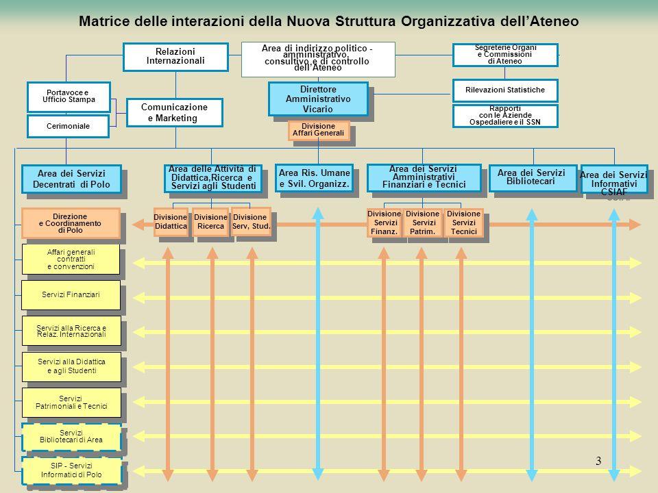 Matrice delle interazioni della Nuova Struttura Organizzativa dell'Ateneo