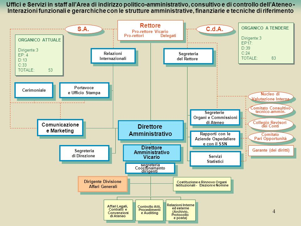 Costituzione e Rinnovo Organi Istituzionali - Elezioni e Nomine