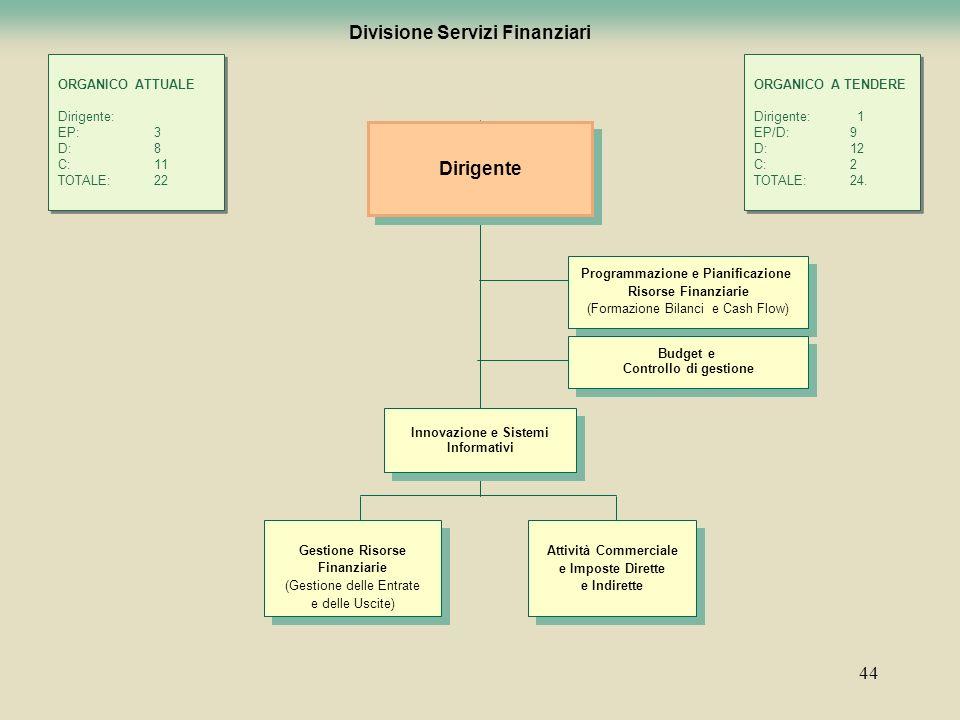 Divisione Servizi Finanziari Programmazione e Pianificazione