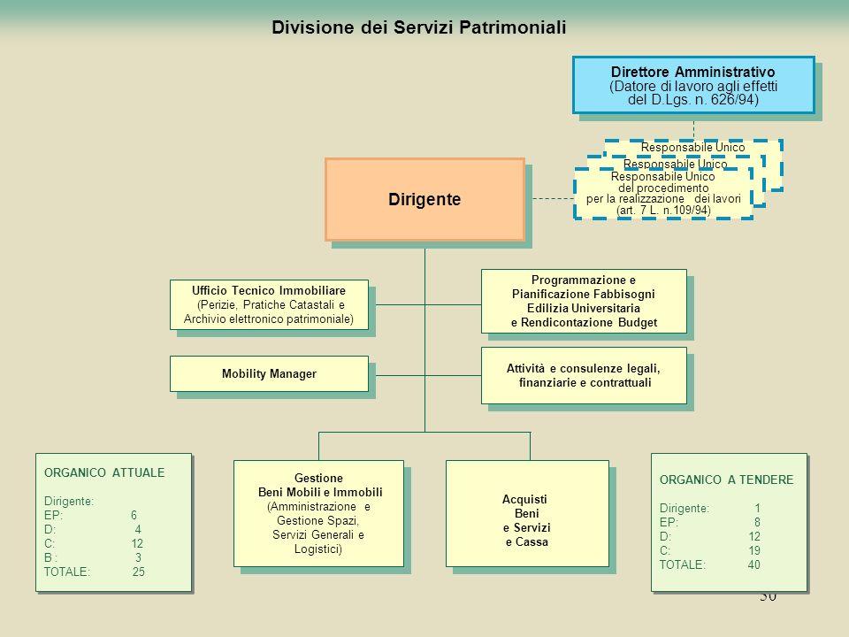 Divisione dei Servizi Patrimoniali