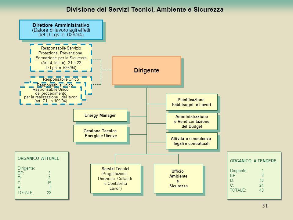 Divisione dei Servizi Tecnici, Ambiente e Sicurezza