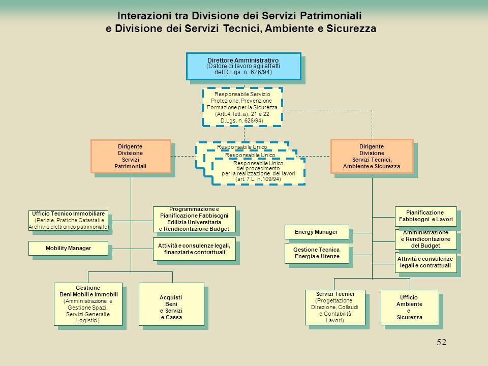 Interazioni tra Divisione dei Servizi Patrimoniali