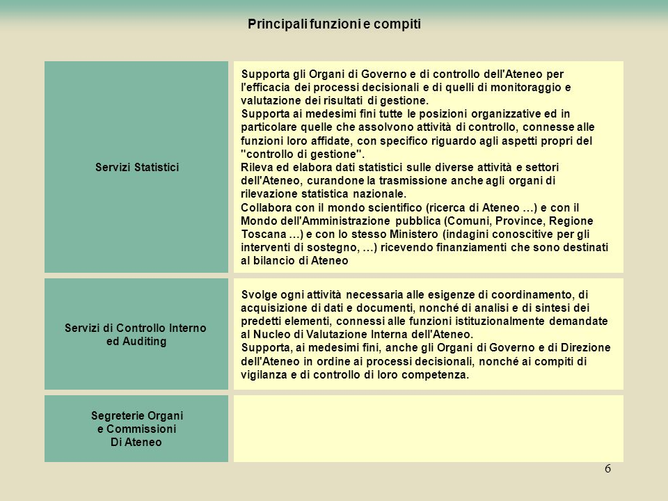 Principali funzioni e compiti Servizi di Controllo Interno