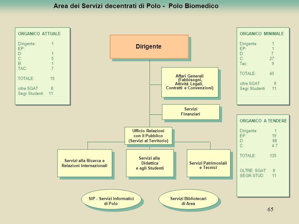 Area dei Servizi decentrati di Polo - Polo Biomedico