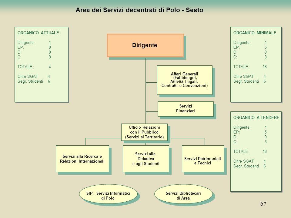 Area dei Servizi decentrati di Polo - Sesto