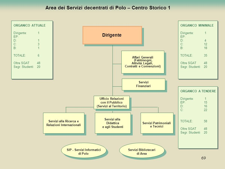Area dei Servizi decentrati di Polo – Centro Storico 1
