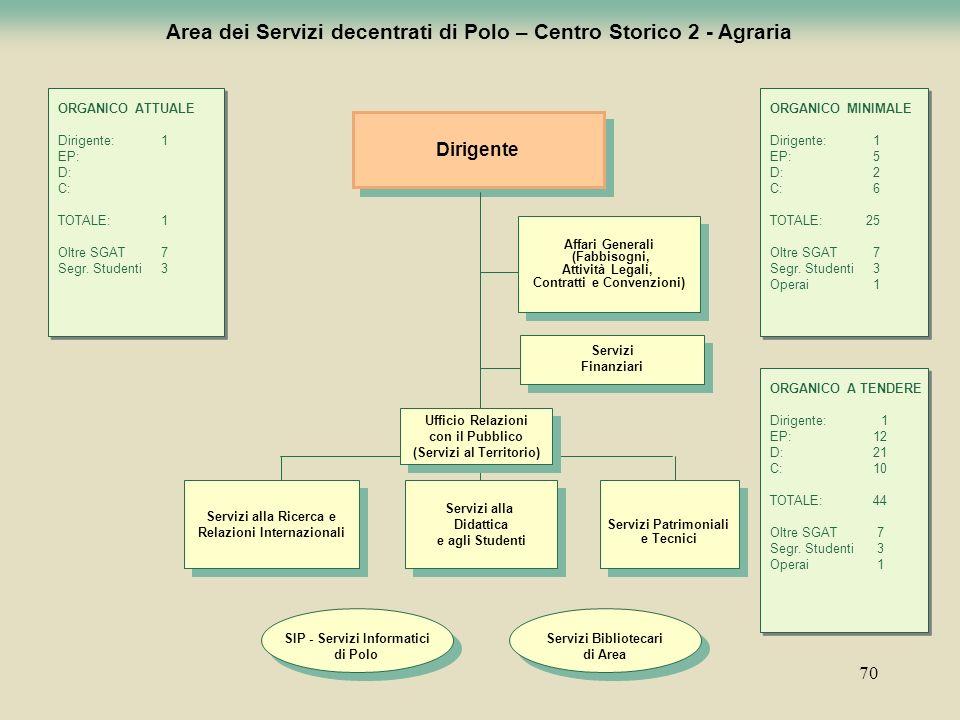 Area dei Servizi decentrati di Polo – Centro Storico 2 - Agraria
