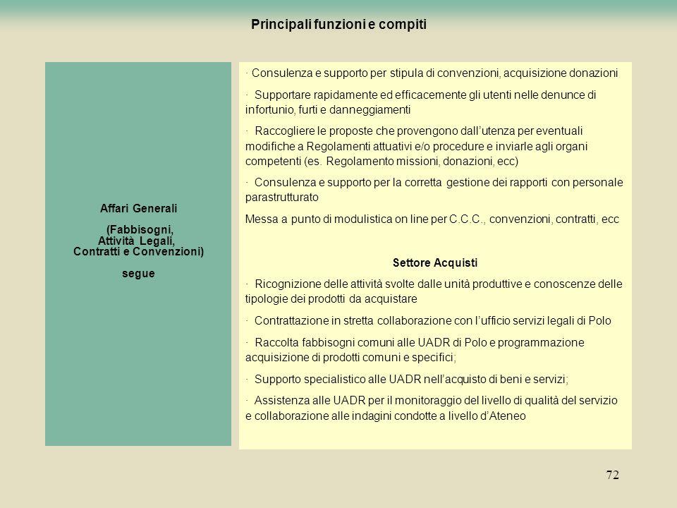 Principali funzioni e compiti Contratti e Convenzioni)