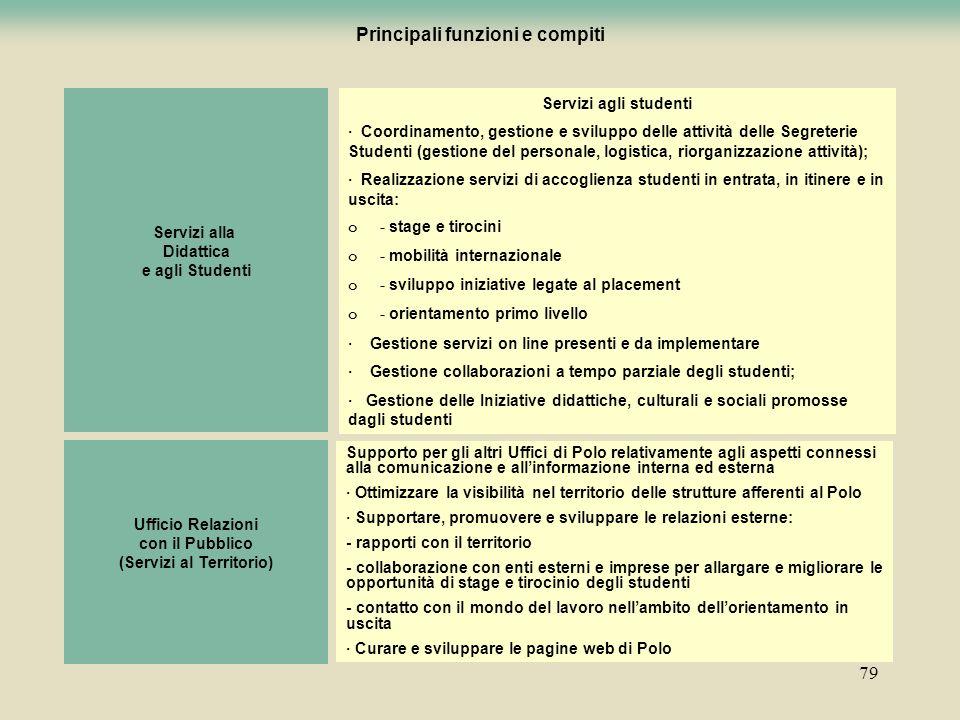 Principali funzioni e compiti (Servizi al Territorio)