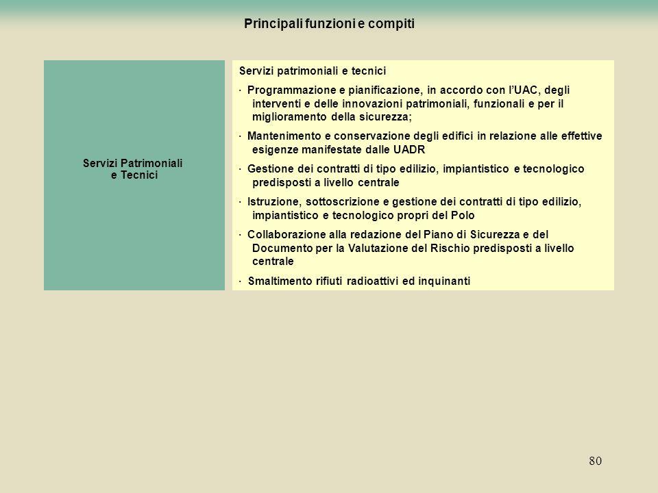 Principali funzioni e compiti
