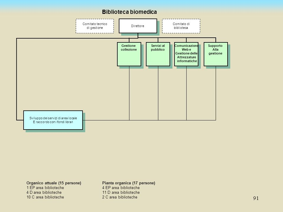 Biblioteca biomedica Organico attuale (15 persone)