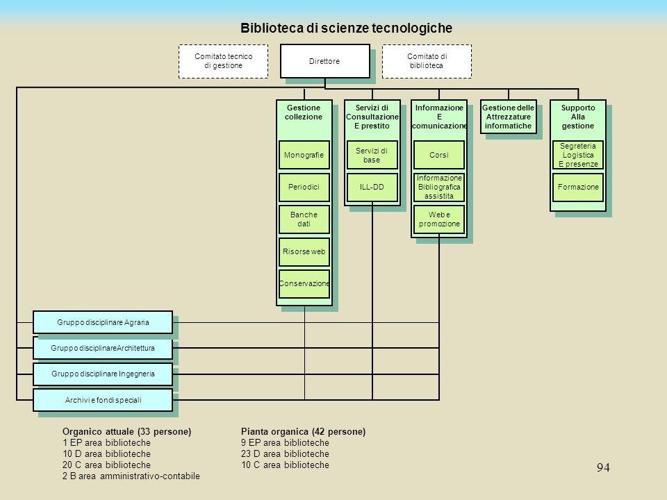 Biblioteca di scienze tecnologiche