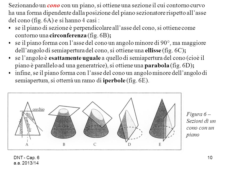 del cono (fig. 6A) e si hanno 4 casi :