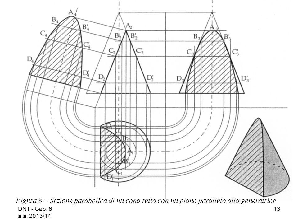 Figura 8 – Sezione parabolica di un cono retto con un piano parallelo alla generatrice