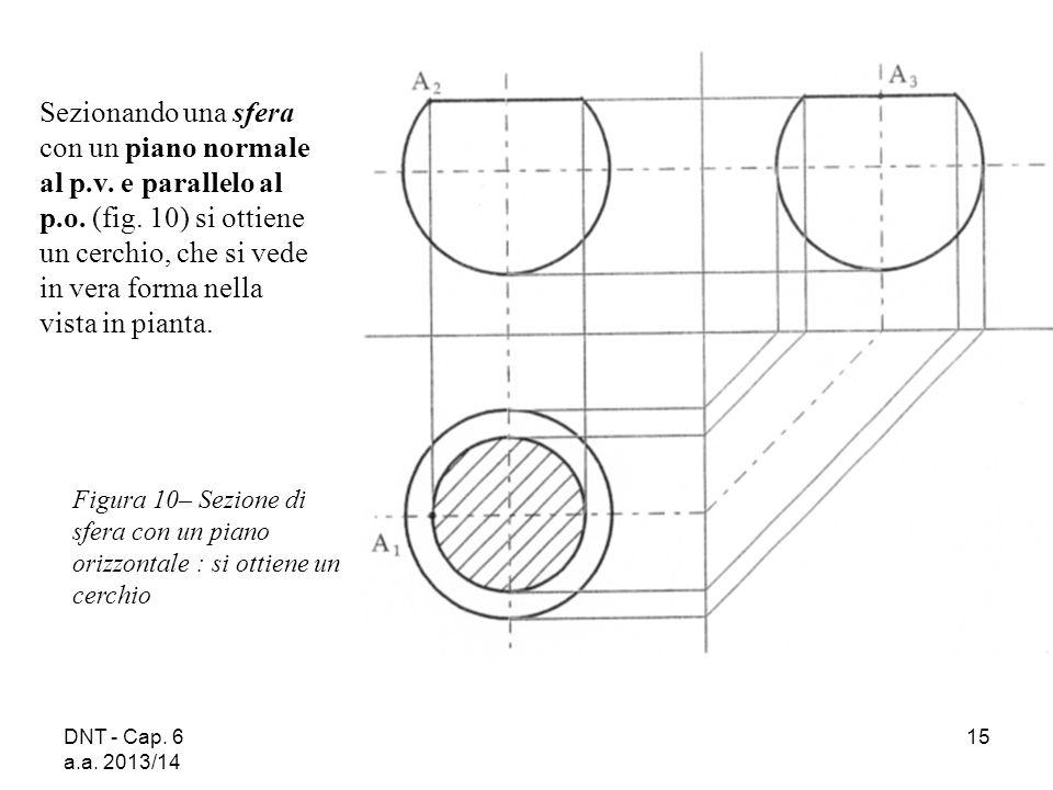 Sezionando una sfera con un piano normale al p. v. e parallelo al p. o