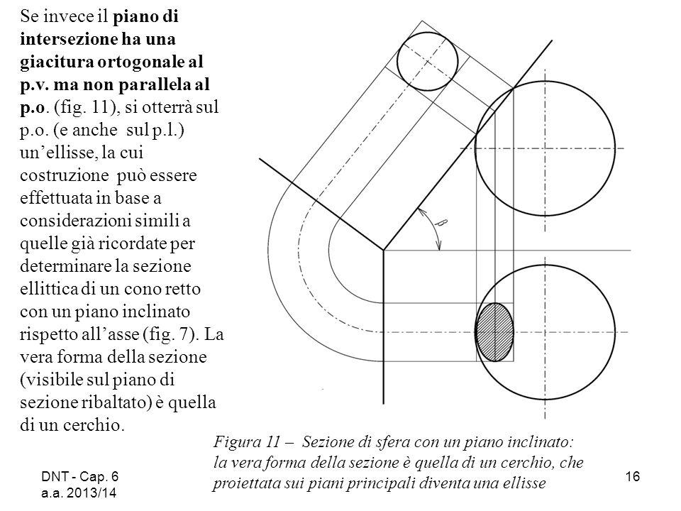 Se invece il piano di intersezione ha una giacitura ortogonale al p. v