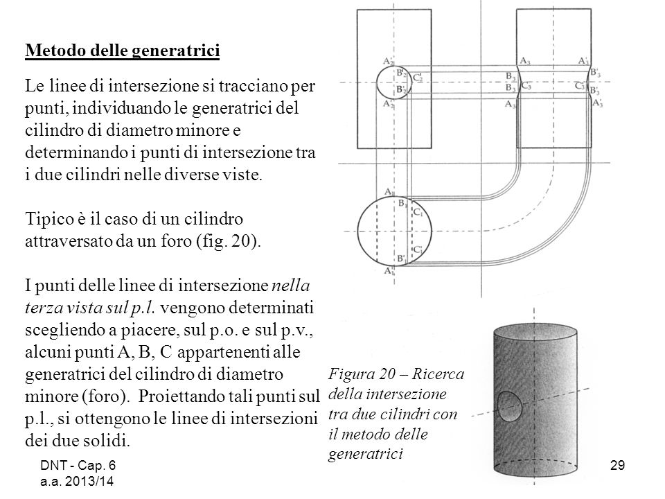Metodo delle generatrici