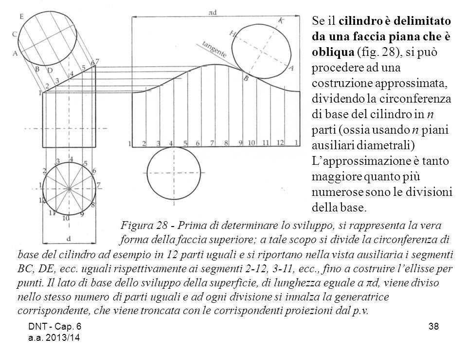 Se il cilindro è delimitato da una faccia piana che è obliqua (fig