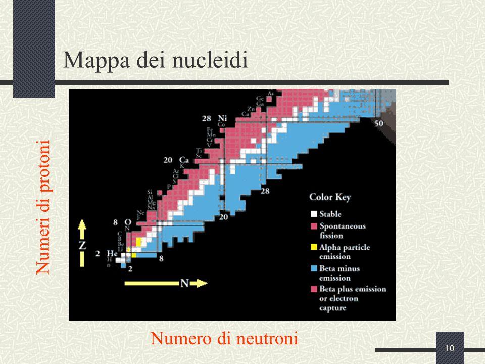 Mappa dei nucleidi Numeri di protoni Numero di neutroni