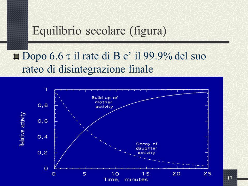 Equilibrio secolare (figura)