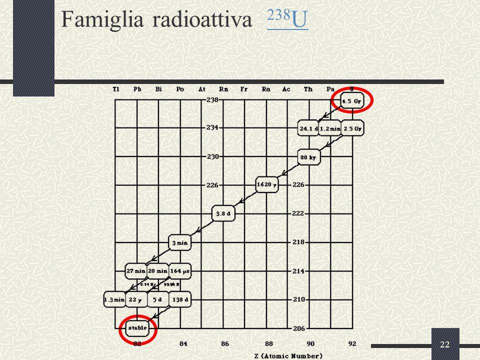 Famiglia radioattiva 238U