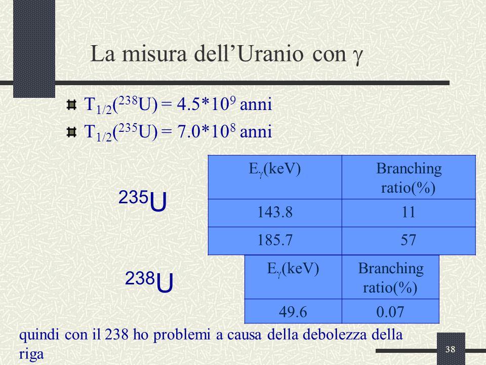 La misura dell'Uranio con g