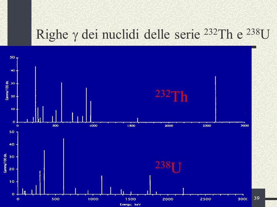 Righe g dei nuclidi delle serie 232Th e 238U
