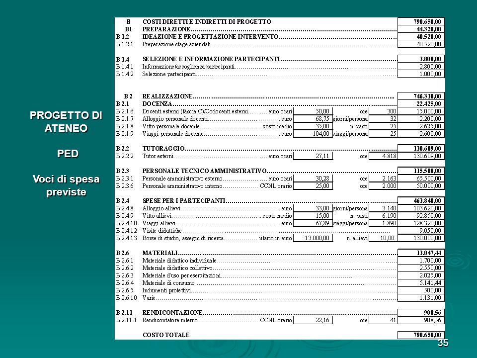 PROGETTO DI ATENEO PED Voci di spesa previste