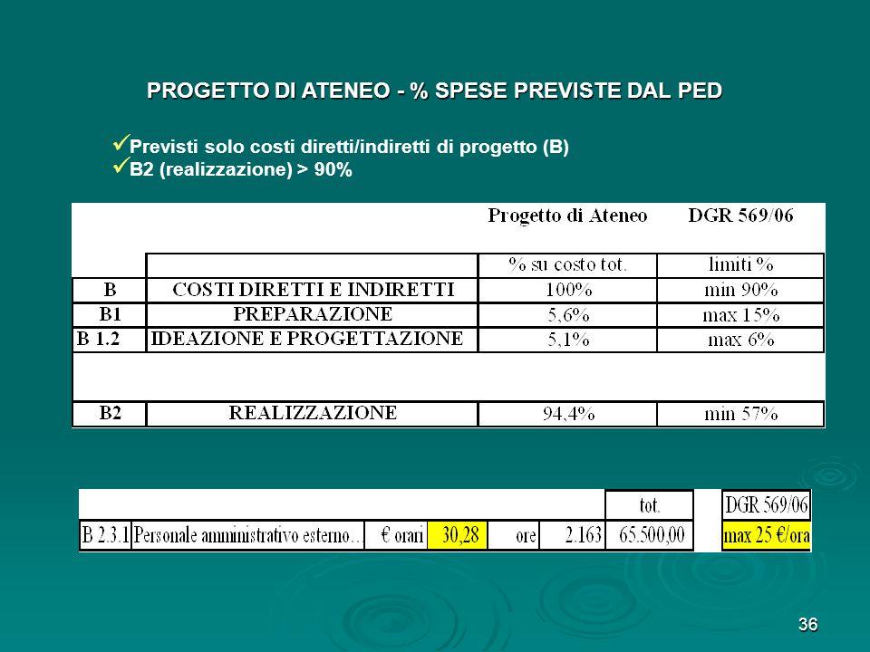 PROGETTO DI ATENEO - % SPESE PREVISTE DAL PED