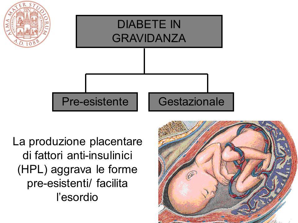 DIABETE IN GRAVIDANZA Pre-esistente. Gestazionale.