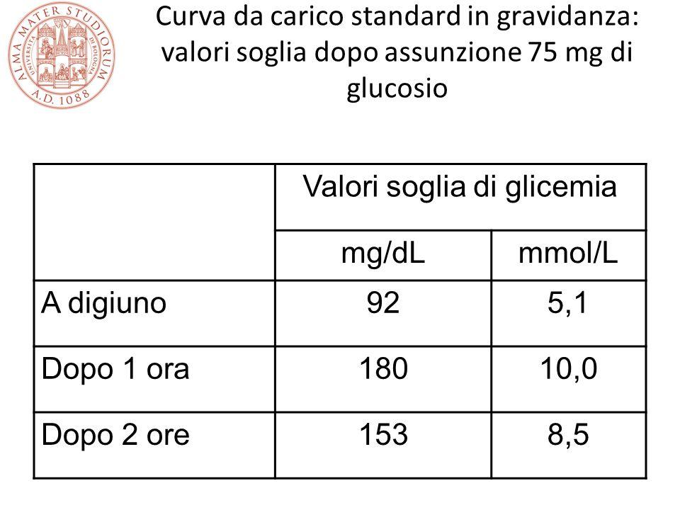 Valori soglia di glicemia