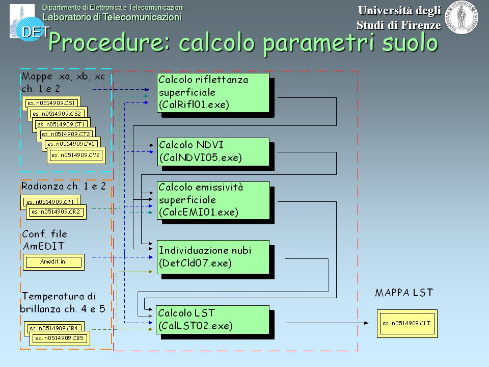 Procedure: calcolo parametri suolo