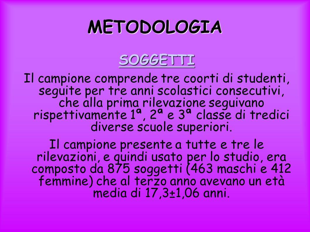 METODOLOGIA SOGGETTI.