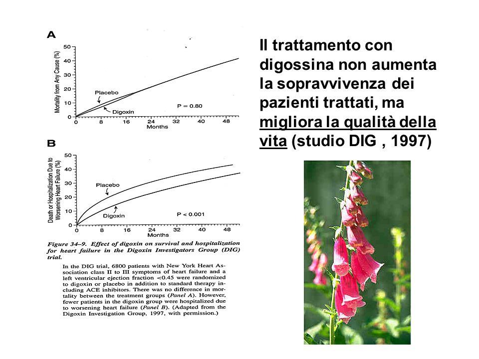 Il trattamento con digossina non aumenta la sopravvivenza dei pazienti trattati, ma migliora la qualità della vita (studio DIG , 1997)