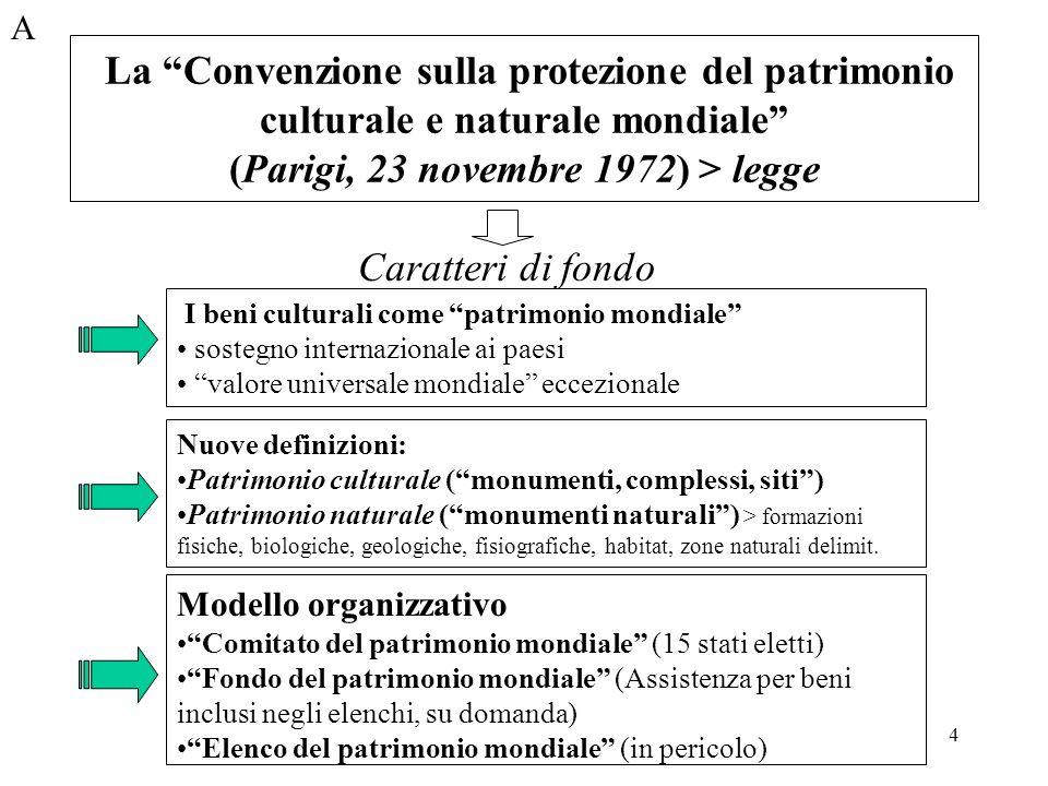 La Convenzione sulla protezione del patrimonio