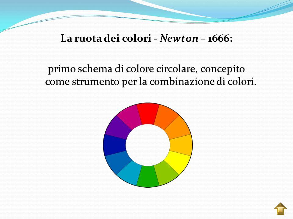 La ruota dei colori - Newton – 1666: primo schema di colore circolare, concepito come strumento per la combinazione di colori.