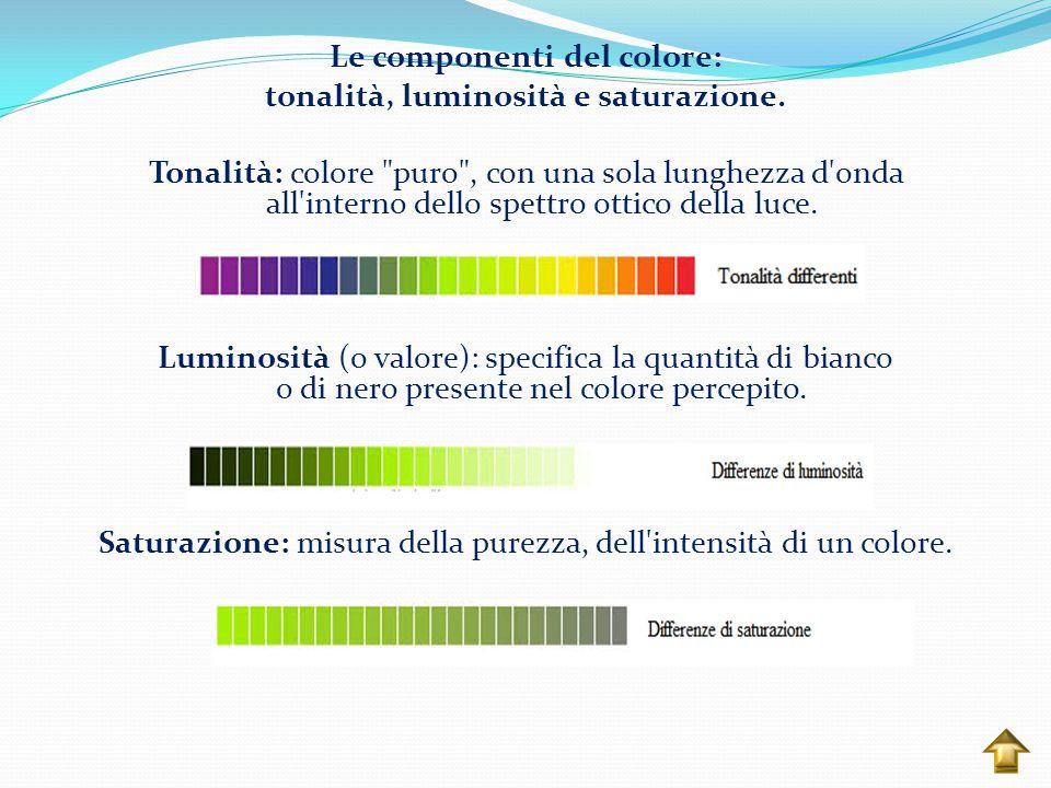 Le componenti del colore: tonalità, luminosità e saturazione