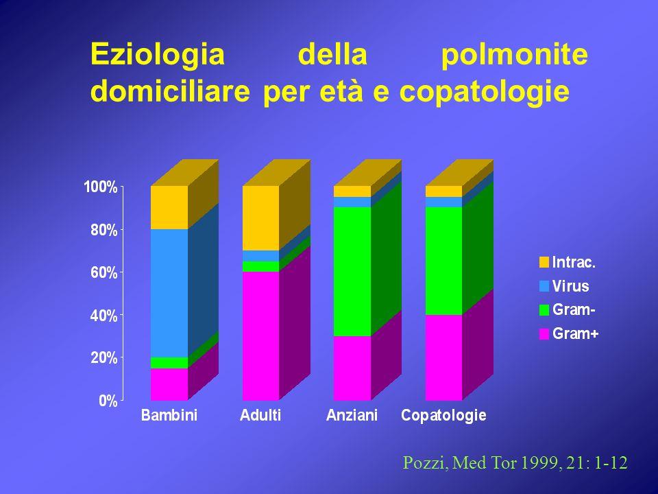 Eziologia della polmonite domiciliare per età e copatologie