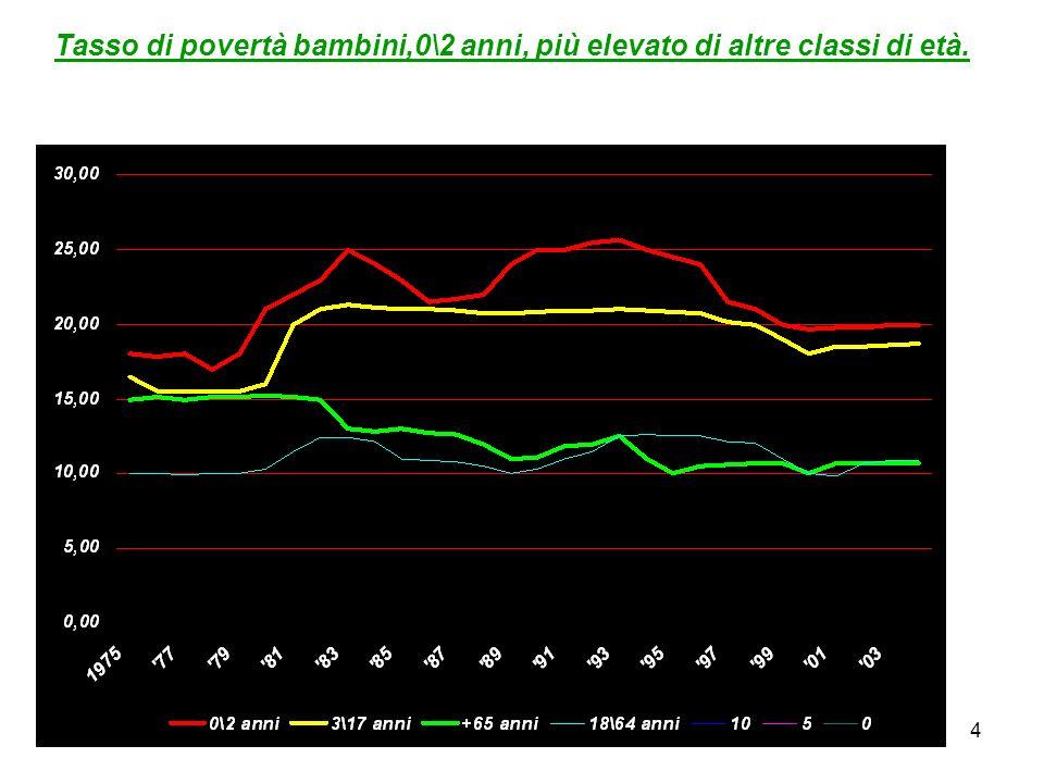 Tasso di povertà bambini,0\2 anni, più elevato di altre classi di età.