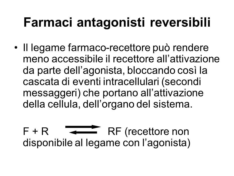 Farmaci antagonisti reversibili