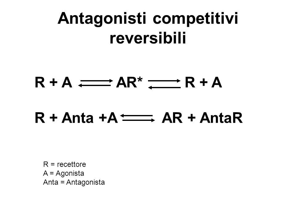 Antagonisti competitivi reversibili