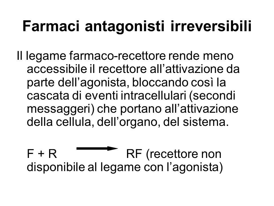 Farmaci antagonisti irreversibili