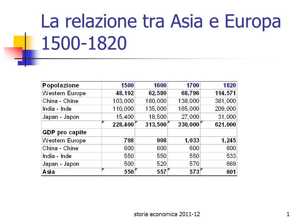La relazione tra Asia e Europa 1500-1820