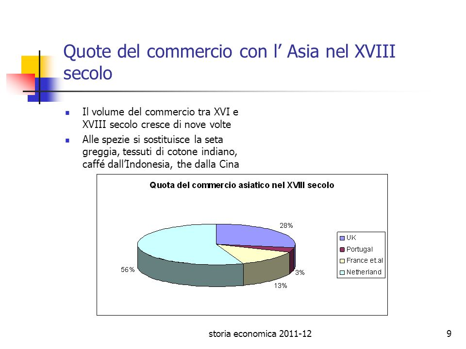 Quote del commercio con l' Asia nel XVIII secolo