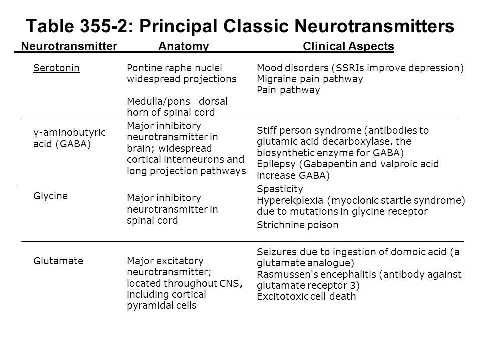 Table 355-2: Principal Classic Neurotransmitters