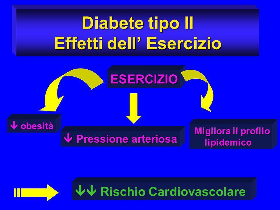 Diabete tipo II Effetti dell' Esercizio