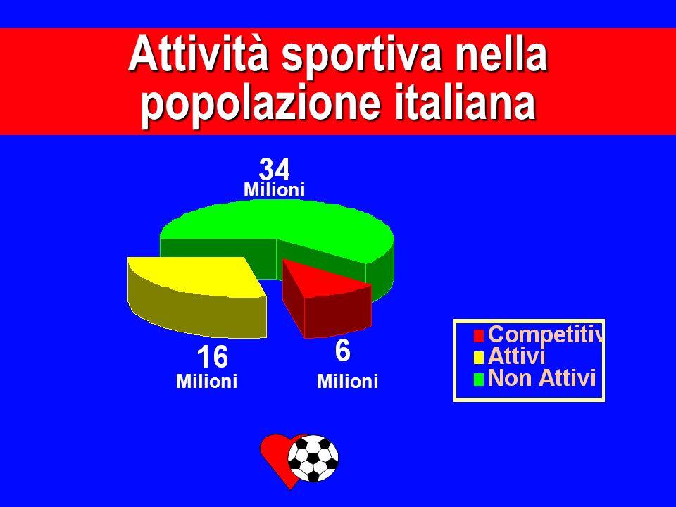 Attività sportiva nella popolazione italiana