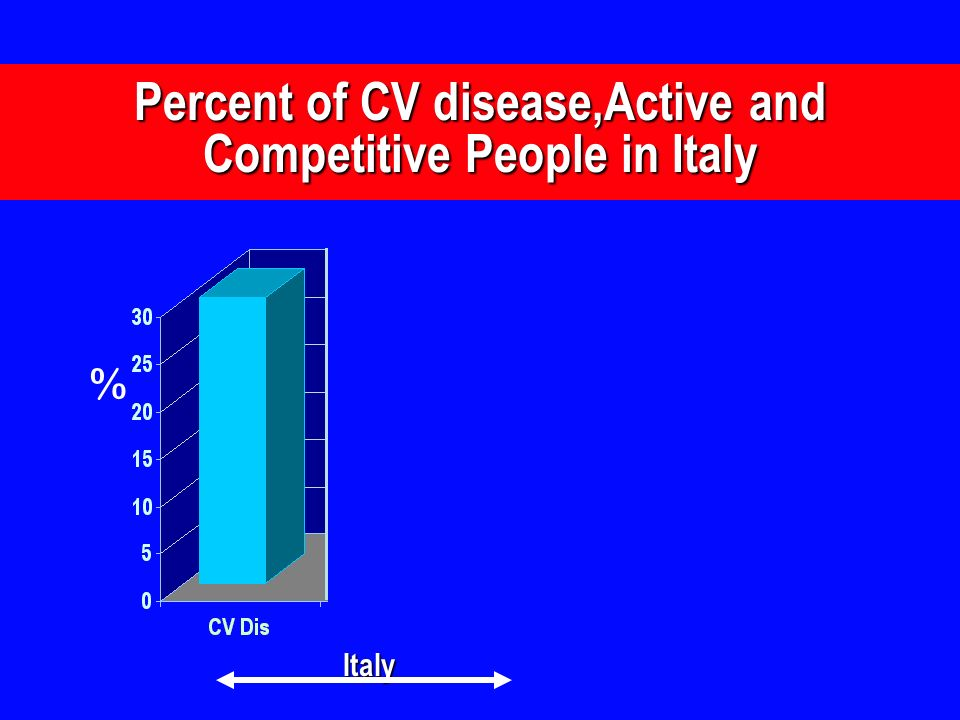 Percent of CV disease,Active and Competitive People in Italy